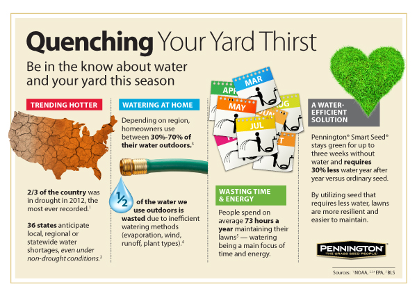 Quenching Your Yard Thirst Pennington