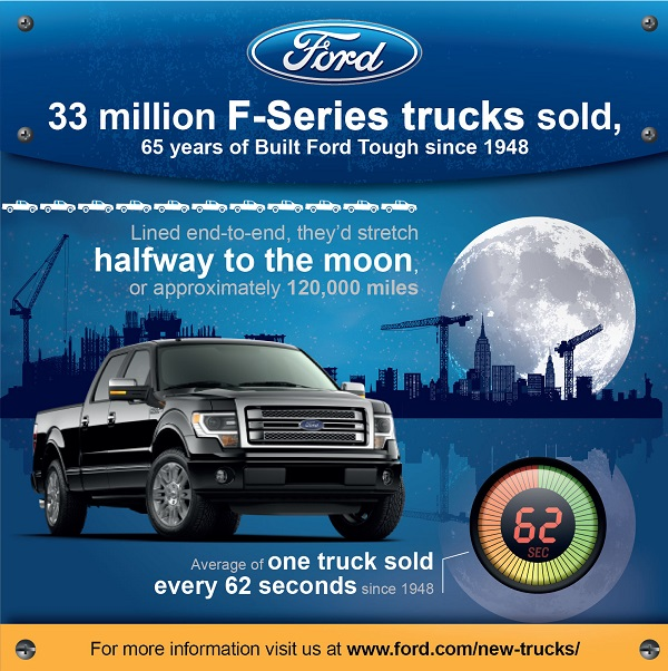 Best-Selling Truck for 36 Years