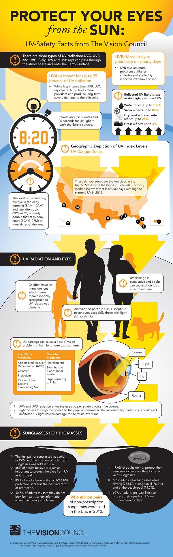 UV Infographic