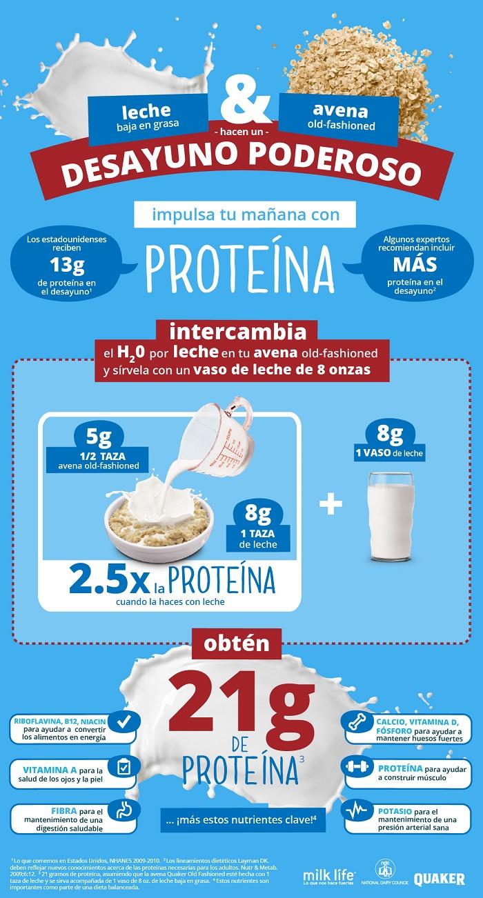 Milk Info