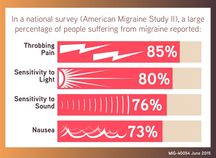 Migraine Infographic- National Survey