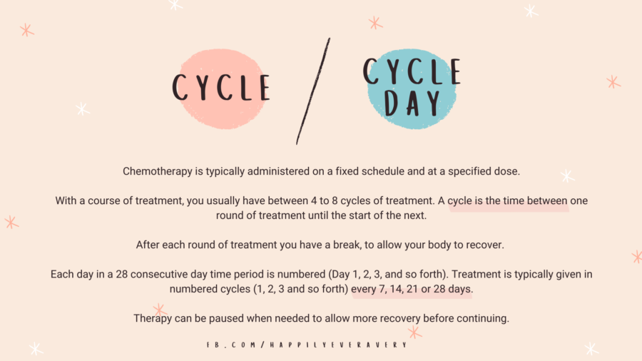 Chemotherapy Cycle/Cycle Day